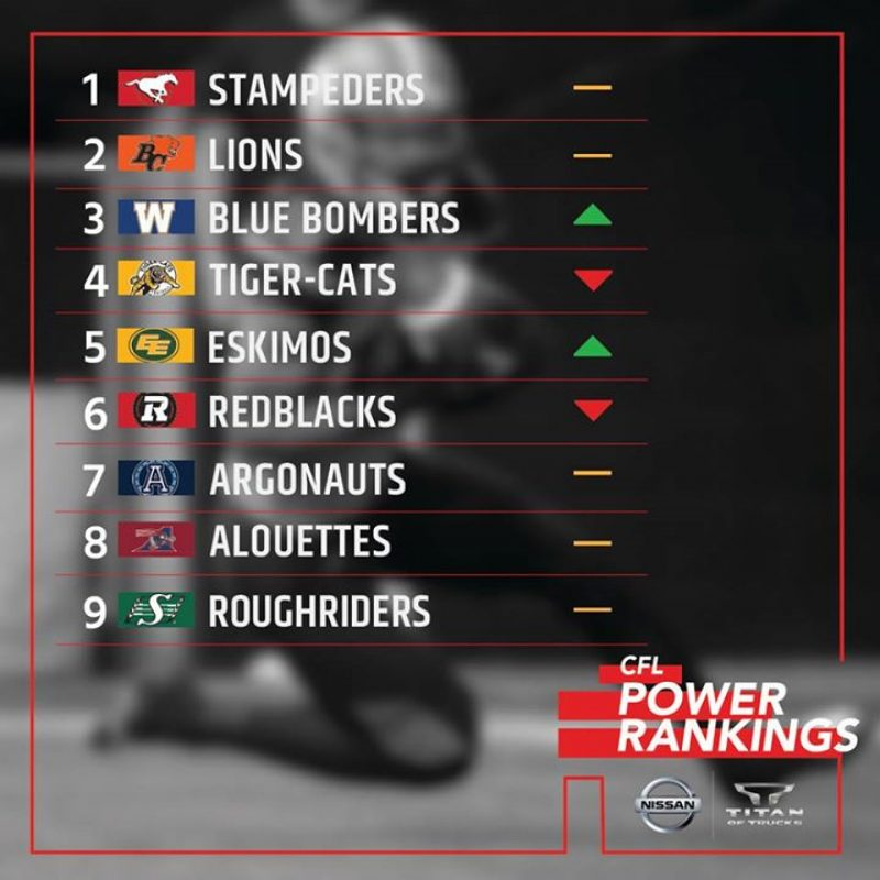 Socialfeed We Re Halfway Through The Season Here Are Our Nissan Titan Cfl Power Rankings